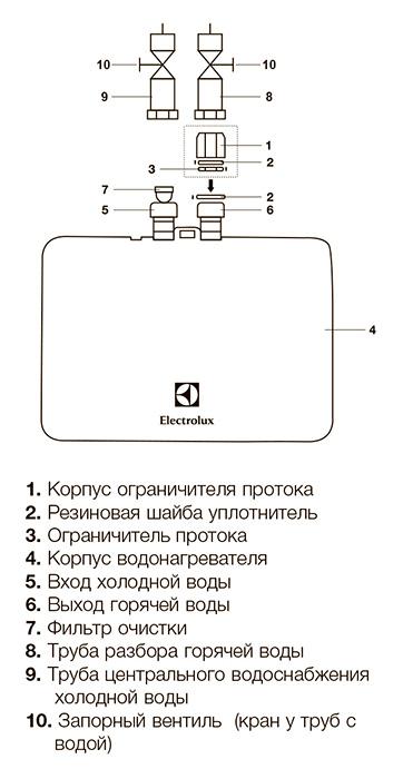 Водонагреватель Electrolux NP6 Aquatronic