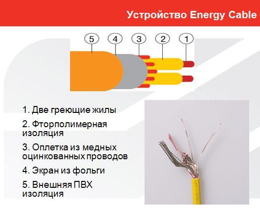 Теплый пол Energy Cable 520 Вт, площадь обогрева 4,0-5,0 м2, длина 28,4 м