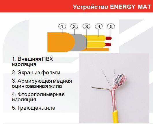 Теплый пол Energy Mat 1,65-260 Вт, площадь обогрева 1,65 м2, длина 3,20 м