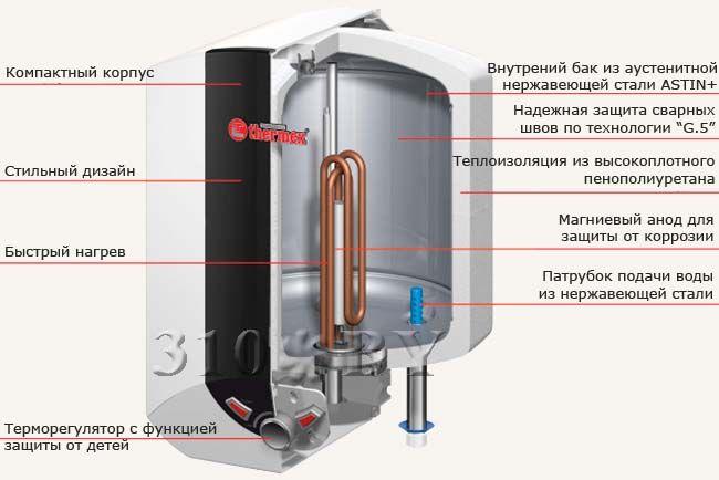 Аккумуляционный электрический водонагреватель Thermex Blitz IBL 10 O
