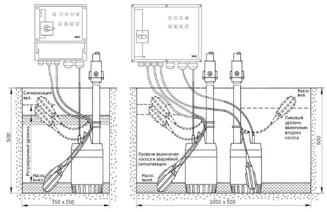 Дренажный насос Wilo Opti-Drain TM 32/8 4048411
