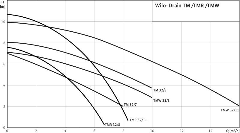 Дренажный насос Wilo Opti-Drain TMW 32/11 4048414